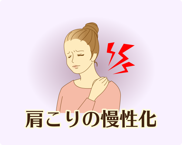 この状態が続くことで、首や肩周りの筋肉や関節などの組織が損傷して慢性的な肩こりに移行していきます。